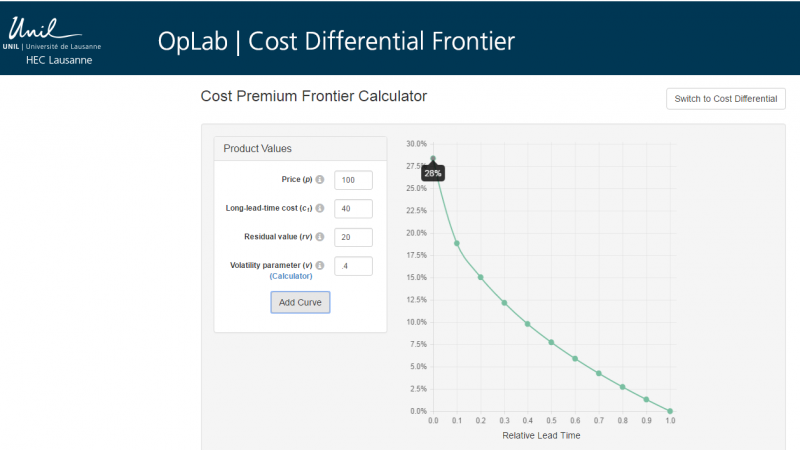 Given user inputs for price, cost, salvage, and demand variability, the Cost Premium Frontier tool calculates the savings required to make up for longer lead times. In this case, a short supply chain would be worth an additional 28%.