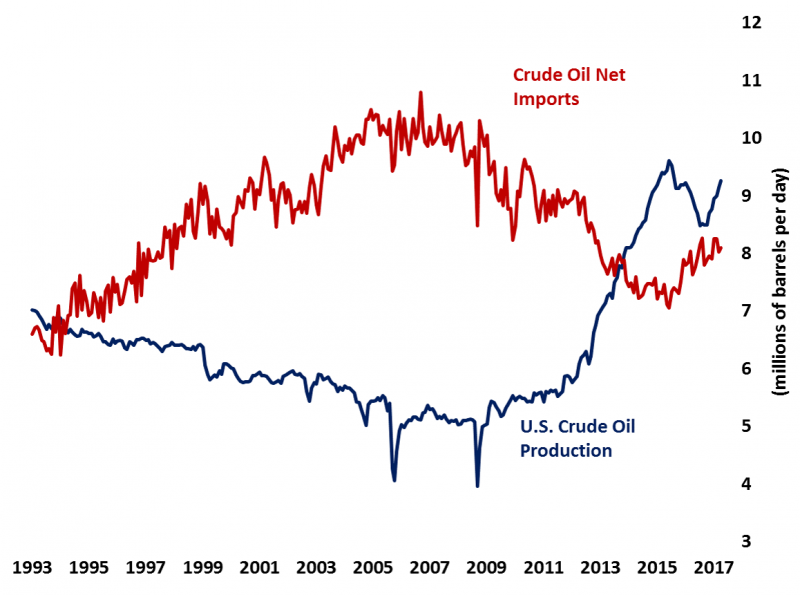 In October 2013, U.S. crude oil production surpassed net imports for the first time since the early 90s.